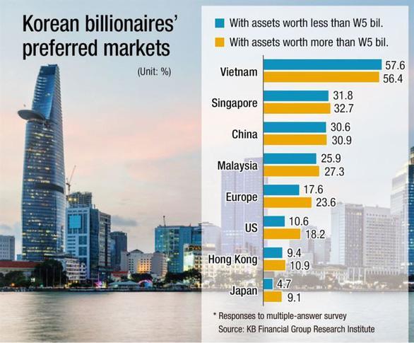 Bất động sản Việt nam thu hút giới tỉ phú hàn quốc